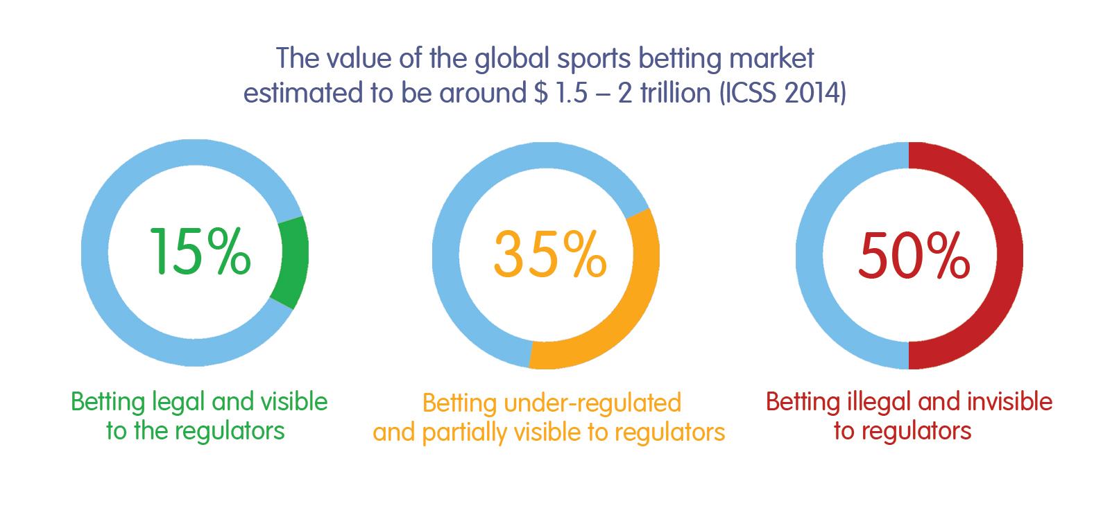 Global Sport Betting-Market Graph